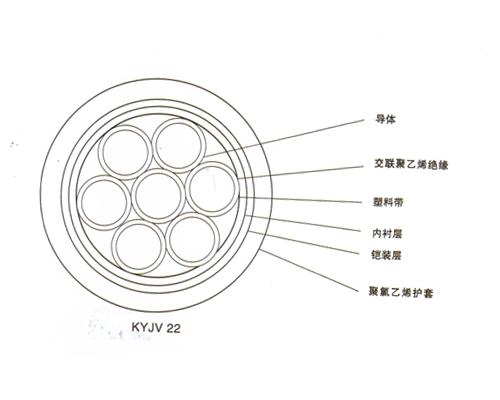 额定电压1KV及以下架空绝缘电缆 (GB12527-90 )